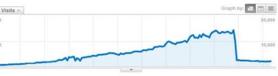גוגל אנליטיקס אחרי פנדה