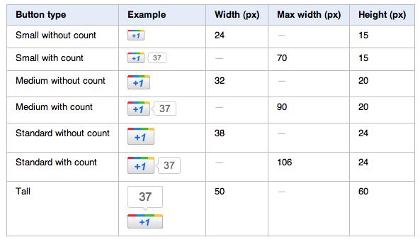 כפתור גוגל +1 - גדלים אפשריים