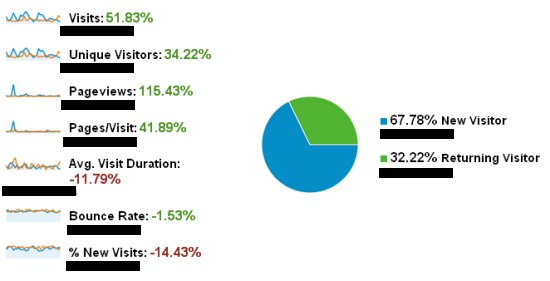 גוגל אנליטיקס סטטיסטיקות לדוגמא