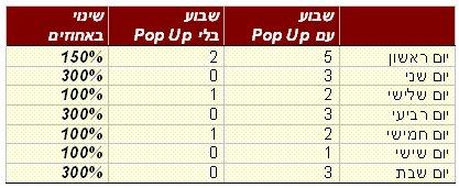 השוואה חלונות Pop-Up