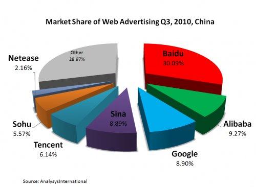 נפח חיפוש בסין
