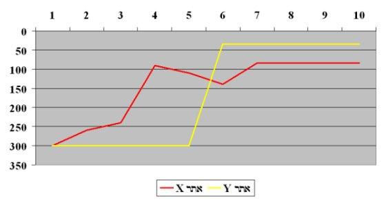 מיקומי אתר X מול אתר Y