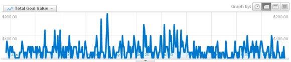 כמות המרות ממנועי חיפוש