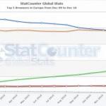 דפדפן פיירפוקס עקף את אינטרנט אקספלורר באירופה
