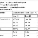 מנועי החיפוש בינג וגוגל מתחזקים בדצמבר 2010