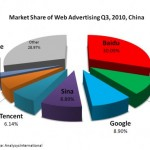 מנוע החיפוש עליבאבא (Alibaba) עקף את גוגל בסין