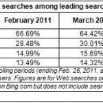 Hitwise : גוגל יורדת, בינג עולה