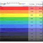 התפלגות הגולשים בתוצאות החיפוש האורגניות של גוגל