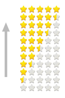 ביקורות גולשים ב - Google Plus