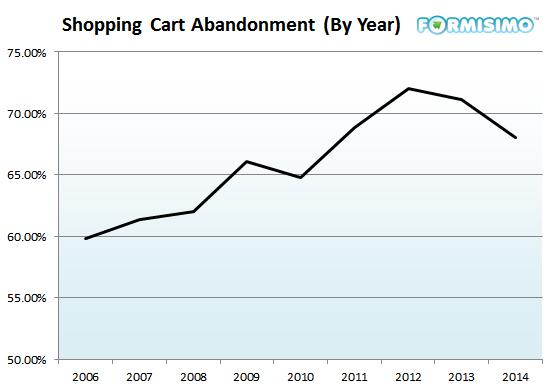 אחוז הגולשים אשר נטשו את עגלת הקניות