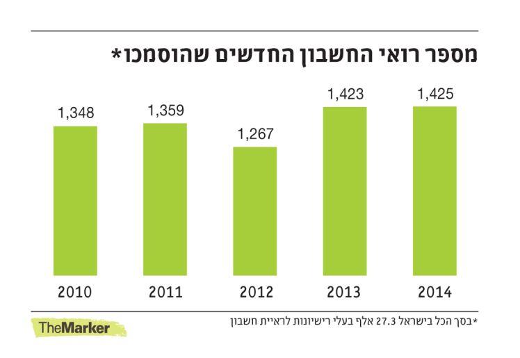 רואי חשבון בישראל