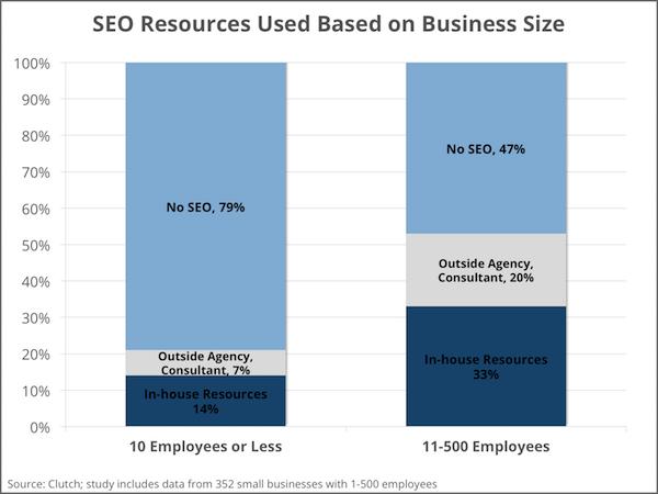 פעילות SEO לפי גודל העסק