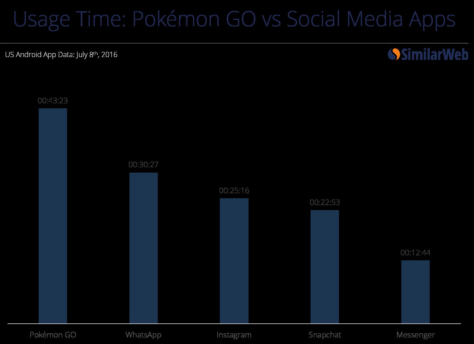 נתוני שימוש ב - Pokémon GO