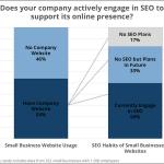 איך שיווק במנועי חיפוש (SEO/PPC) בא לידי ביטוי בעסקים קטנים ובינוניים? – מחקר עדכני ל -2016