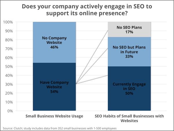 קידום אתרים (SEO) בעסקים קטנים ובינוניים