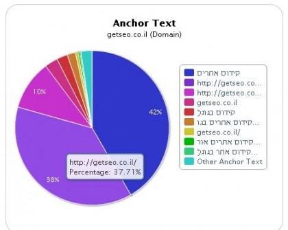איך אתר GetSEO.co.il נמצא במקום הראשון על הביטוי קידום אתרים ?
